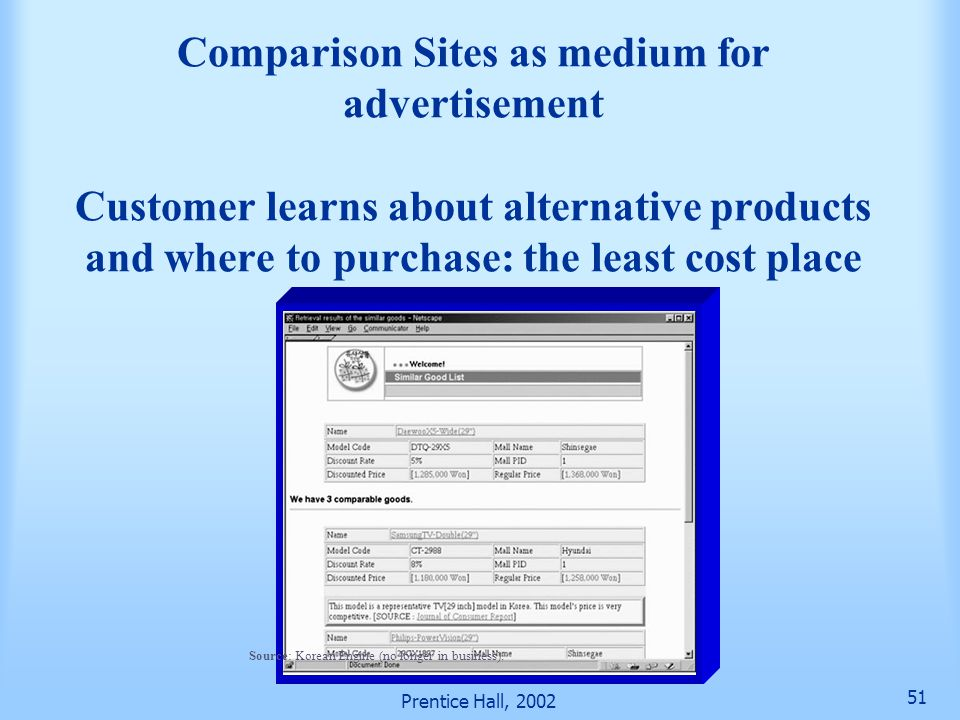 Prentice Hall, 2002 51 Comparison Sites as medium for advertisement Customer learns about alternative products and where to purchase: the least cost place Source: Korean Engine (no longer in business).
