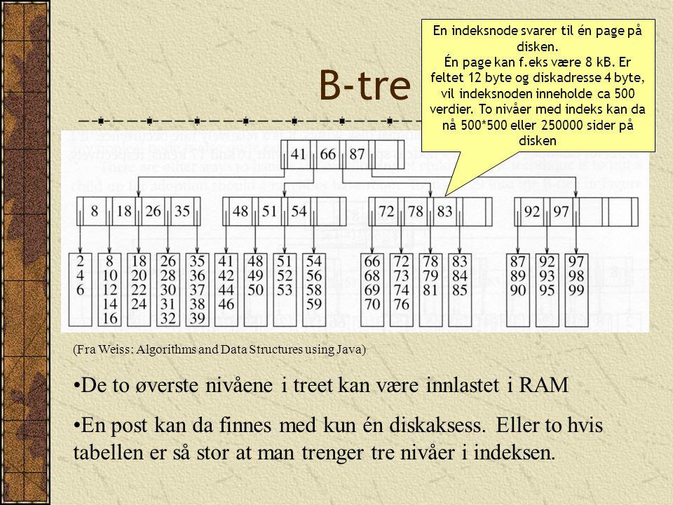 B-tre (Fra Weiss: Algorithms and Data Structures using Java) De to øverste nivåene i treet kan være innlastet i RAM En post kan da finnes med kun én d