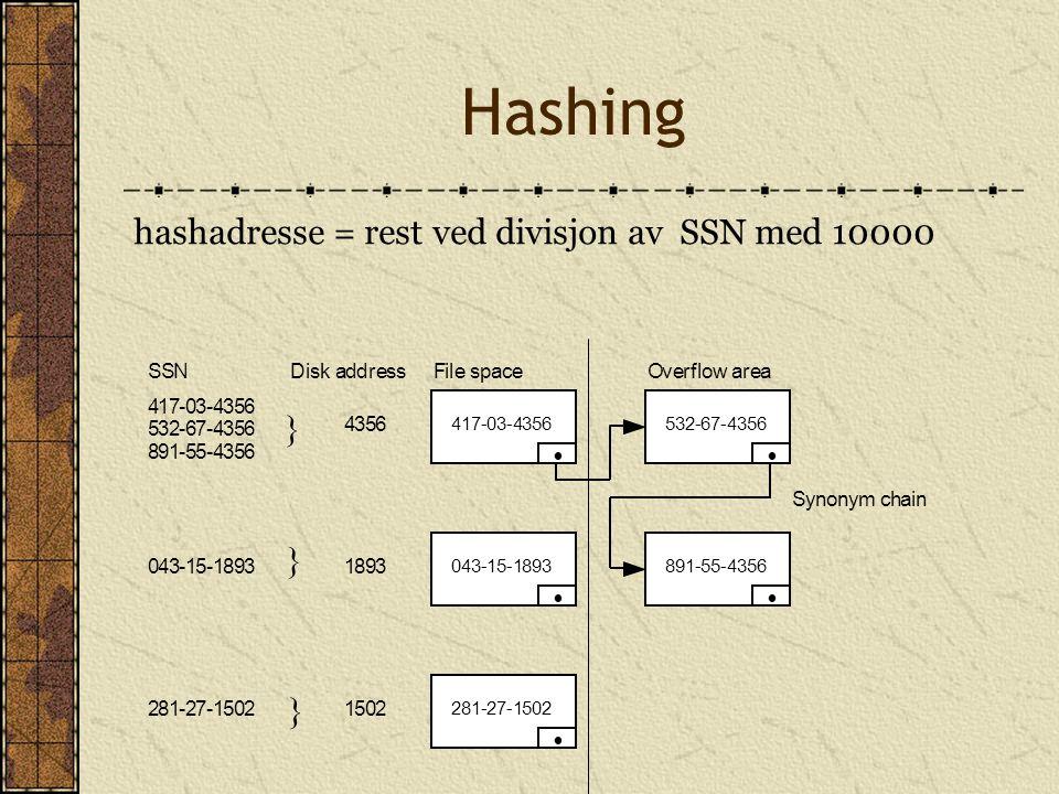 Hashing hashadresse = rest ved divisjon av SSN med 10000 417-03-4356 532-67-4356 891-55-4356 043-15-1893 281-27-1502 417-03-4356532-67-4356 891-55-435