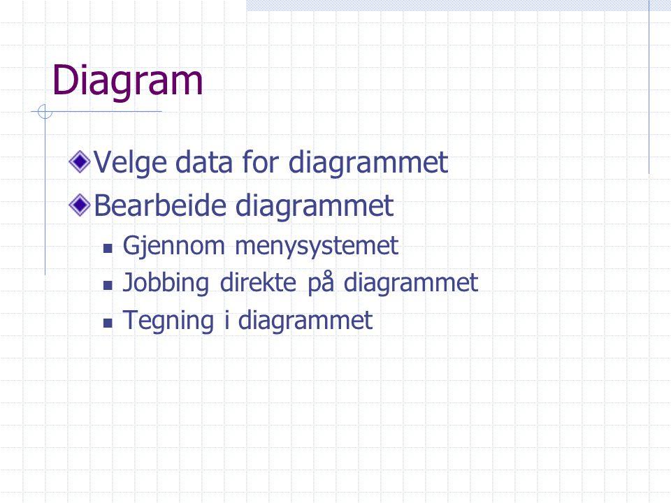 Diagram Velge data for diagrammet Bearbeide diagrammet Gjennom menysystemet Jobbing direkte på diagrammet Tegning i diagrammet