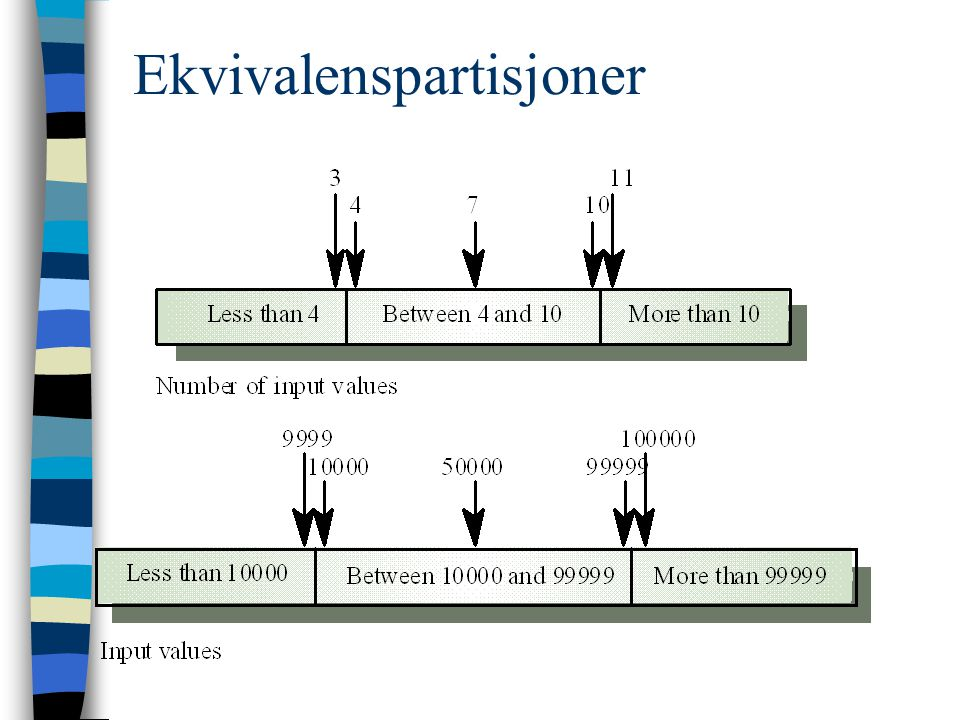 Ekvivalenspartisjoner