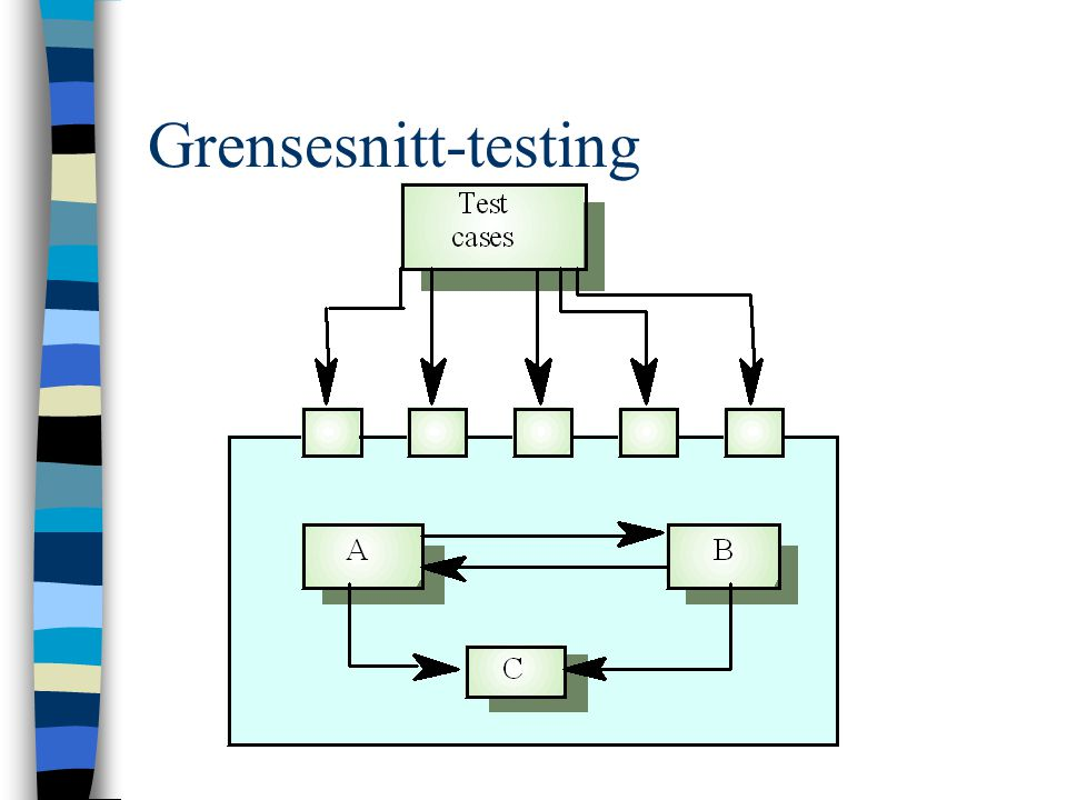 Grensesnitt-testing