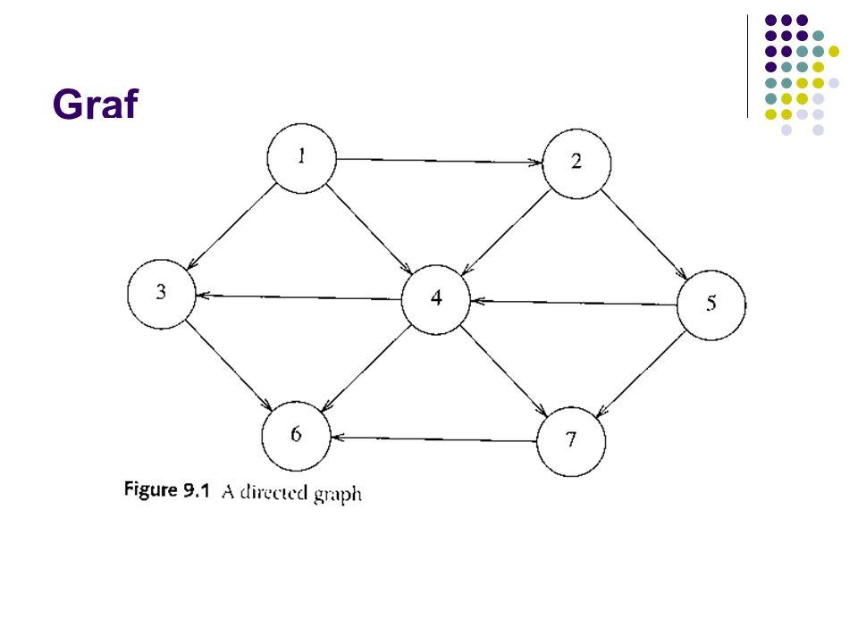 Definisjoner En graf G=(V,E) består av En mengde noder (vertices) V En mengde kanter (edges) E |V| er antall noder |E| er antall kanter En kant er et par av noder (u,v) En kant modellerer at u er relatert til v En kant kan ha vekt eller kostnad Rettet eller urettet graf Hvis rekkefølgen u, v har betydning sier vi at grafen er rettet, ellers er den urettet En rettet (directed) graf kalles en digraf