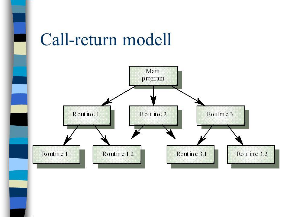 Call-return modell