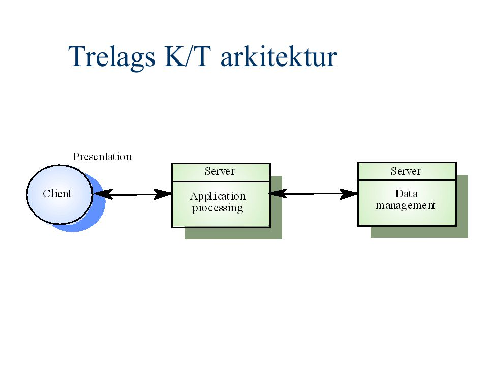 Trelags K/T arkitektur
