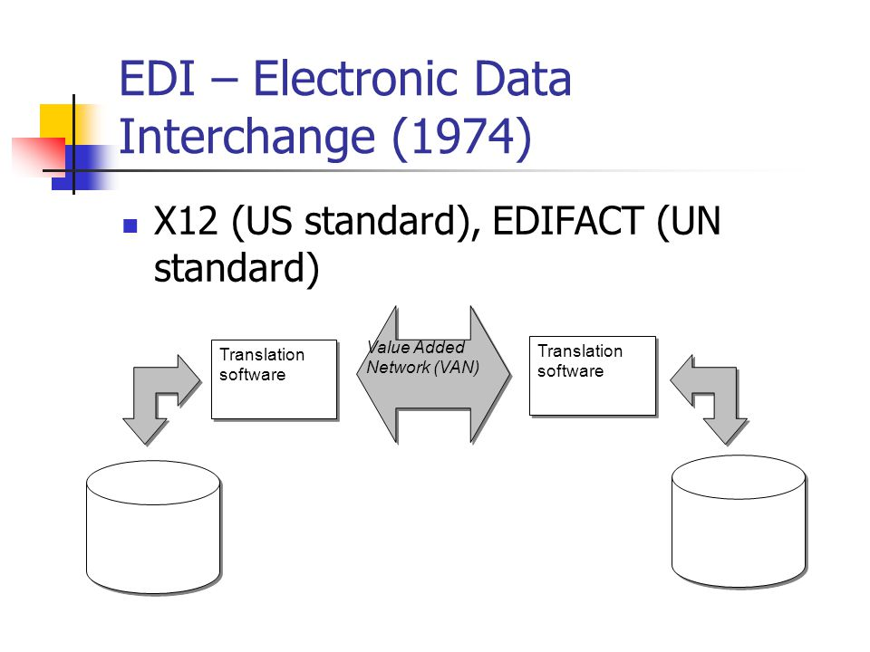 EDI – Electronic Data Interchange (1974) X12 (US standard), EDIFACT (UN standard) Translation software Value Added Network (VAN) Translation software