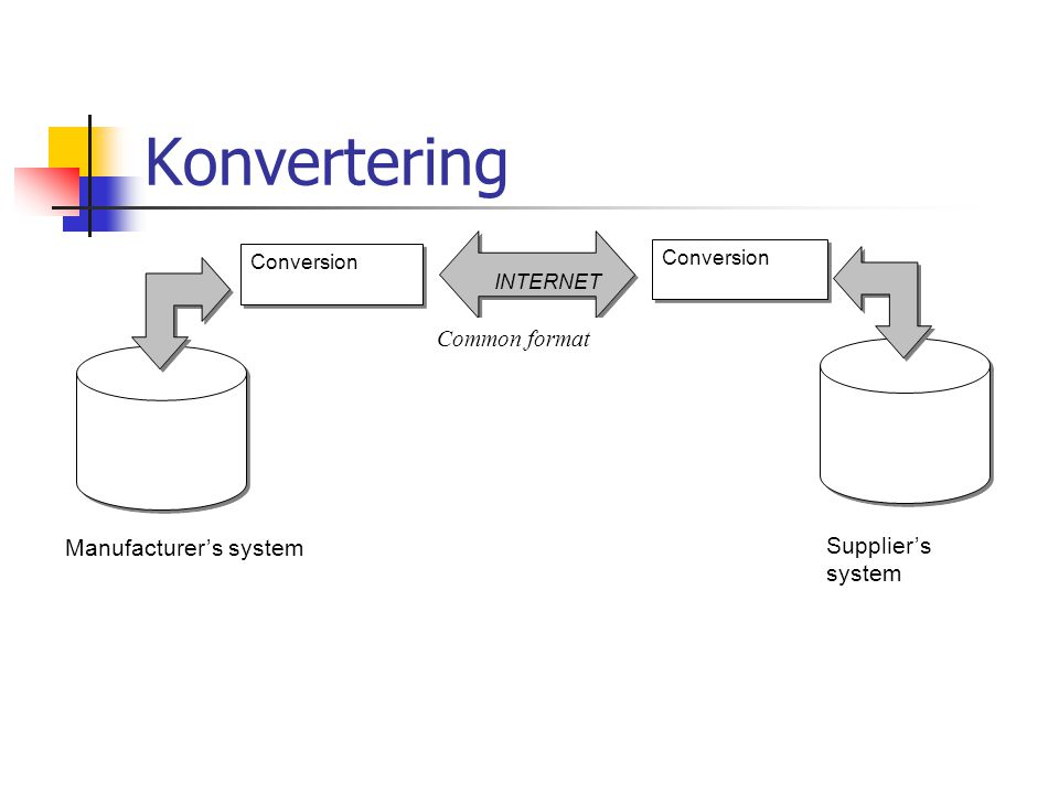 Konvertering Manufacturer's system Supplier's system Conversion Common format INTERNET