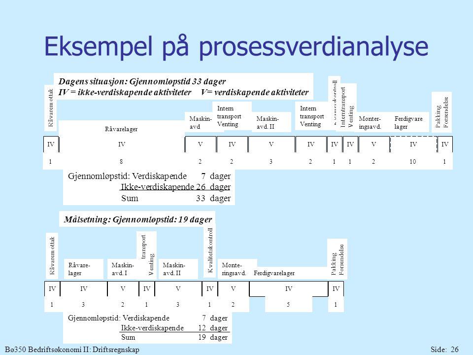 Bø350 Bedriftsøkonomi II: DriftsregnskapSide: 26 Eksempel på prosessverdianalyse Gjennomløpstid: Verdiskapende7dager Ikke-verdiskapende26dager Sum33da