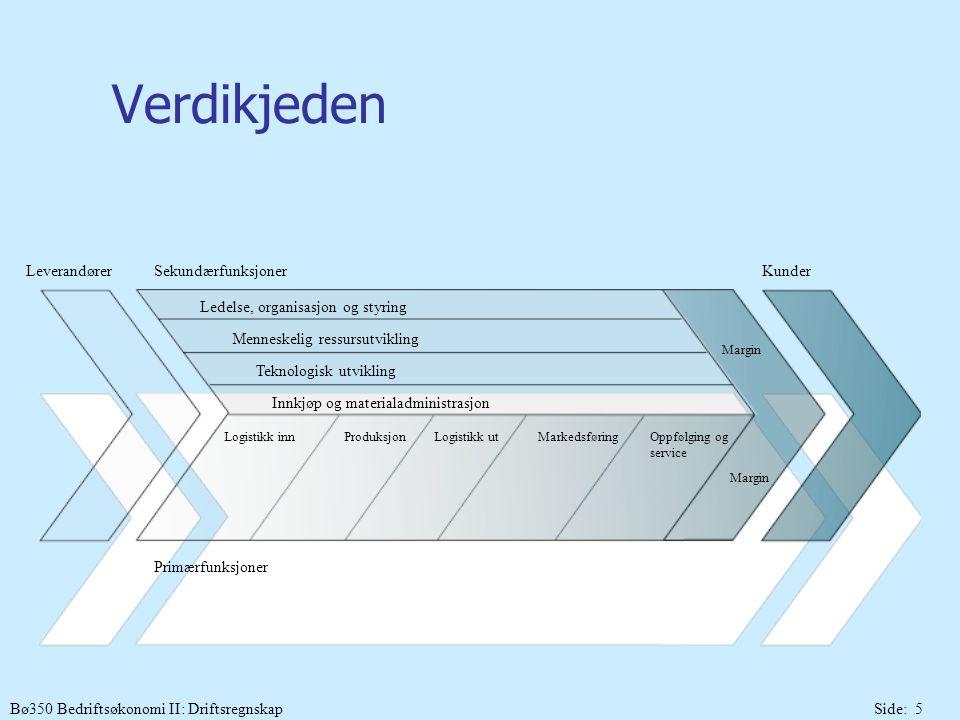 Bø350 Bedriftsøkonomi II: DriftsregnskapSide: 5 Verdikjeden LeverandørerSekundærfunksjoner Primærfunksjoner Ledelse, organisasjon og styring Menneskel