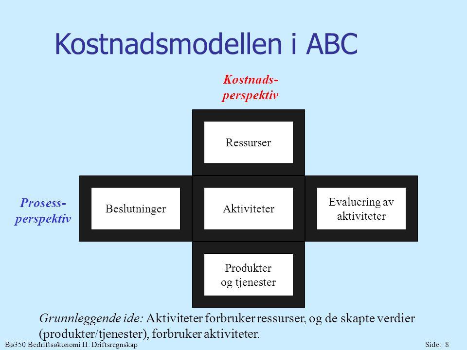 Bø350 Bedriftsøkonomi II: DriftsregnskapSide: 19 Eksempel Efteløt Industrier A/S (ABC-analyse) Produkter (salg): Ordinær (10.000 enheter) og Delux (2.000 enheter) Trinn 1:Definere og kartlegge aktiviteter, kostnadsdrivere og aktivitetsfrekvens  ok Trinn 2:Utabeide detaljert spesifikasjon av de indirekte kostnader  ok Trinn 3:Henføre kostnadstall til aktiviteter/aktivitetsgrupper: Årlig aktivitetsfrevens Aktivitetsgrupper:Kostnadsdriver:Akt.kostn.DeluxOrdinær Total Enhetsbaserte: Indirekte lønnDir.