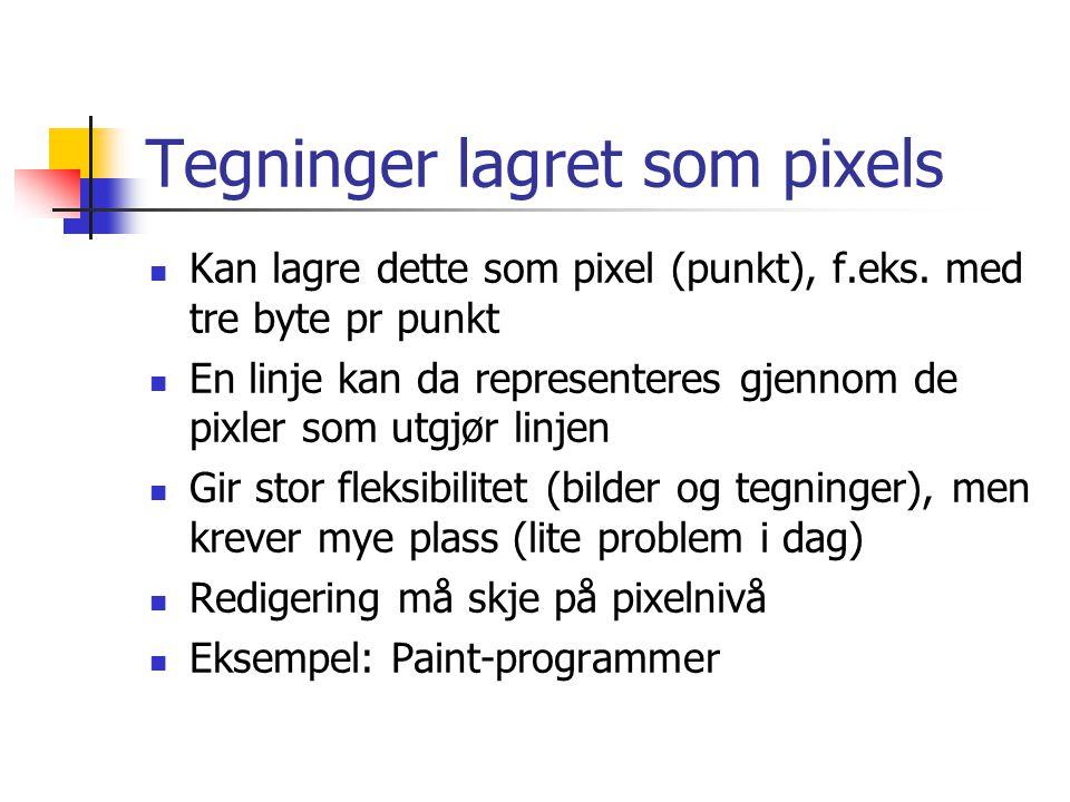 Tegninger lagret som pixels Kan lagre dette som pixel (punkt), f.eks.