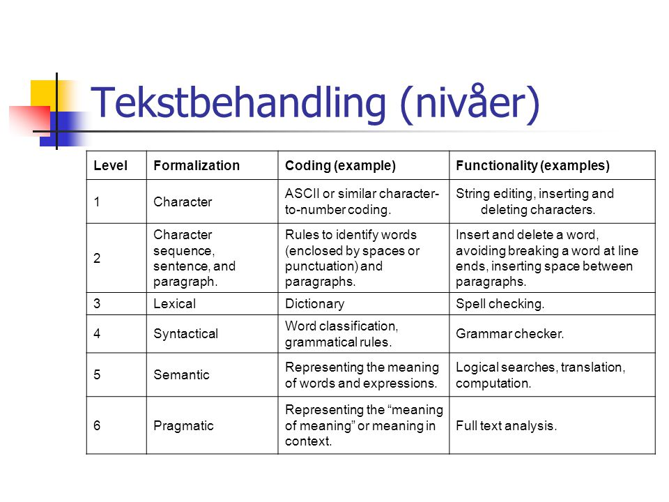 Tekstbehandling (nivåer) LevelFormalizationCoding (example)Functionality (examples) 1Character ASCII or similar character- to-number coding.