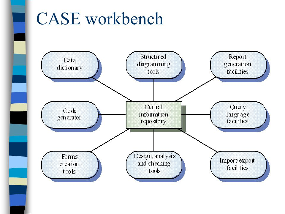 CASE workbench