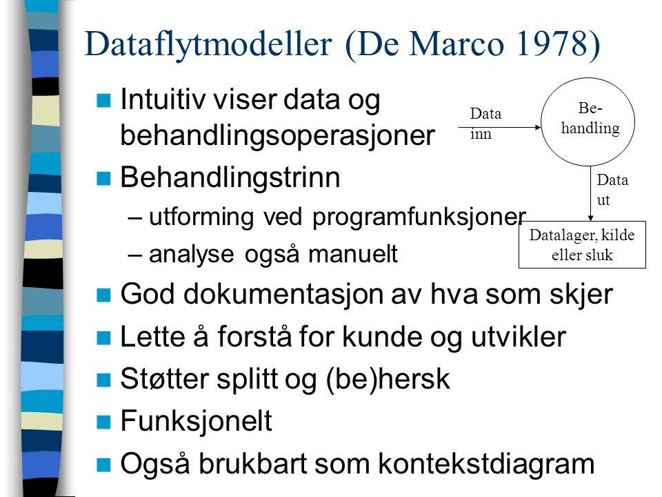 Dataflytmodeller (De Marco 1978) Intuitiv viser data og behandlingsoperasjoner Behandlingstrinn –utforming ved programfunksjoner –analyse også manuelt God dokumentasjon av hva som skjer Lette å forstå for kunde og utvikler Støtter splitt og (be)hersk Funksjonelt Også brukbart som kontekstdiagram Data inn Be- handling Data ut Datalager, kilde eller sluk