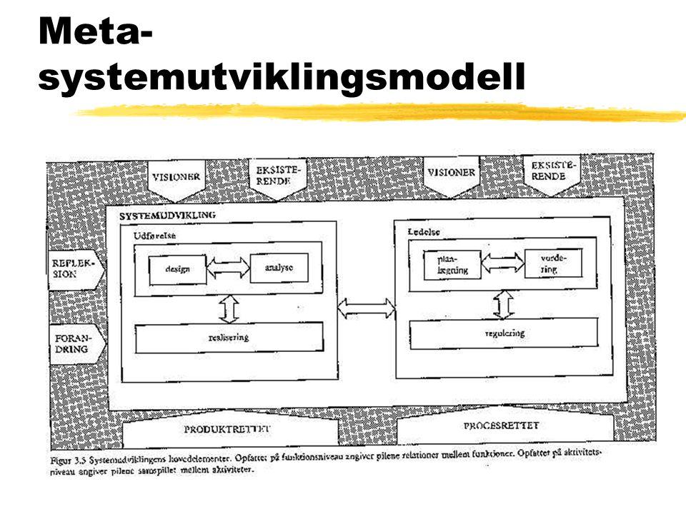 Meta- systemutviklingsmodell