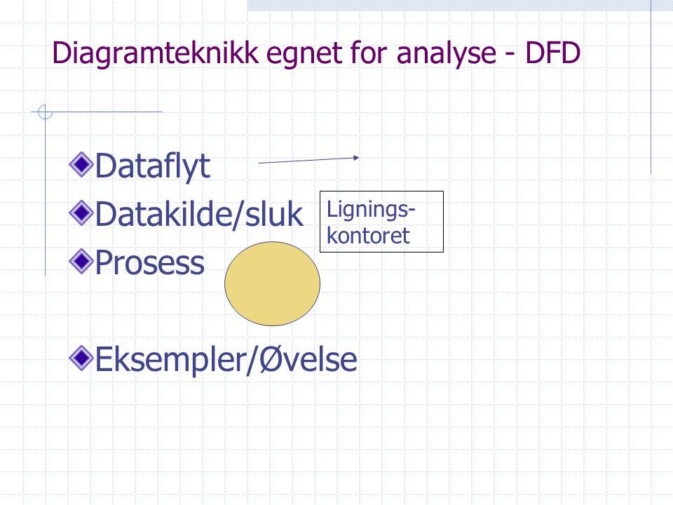 Diagramteknikk egnet for analyse - DFD Dataflyt Datakilde/sluk Prosess Eksempler/Øvelse Lignings- kontoret