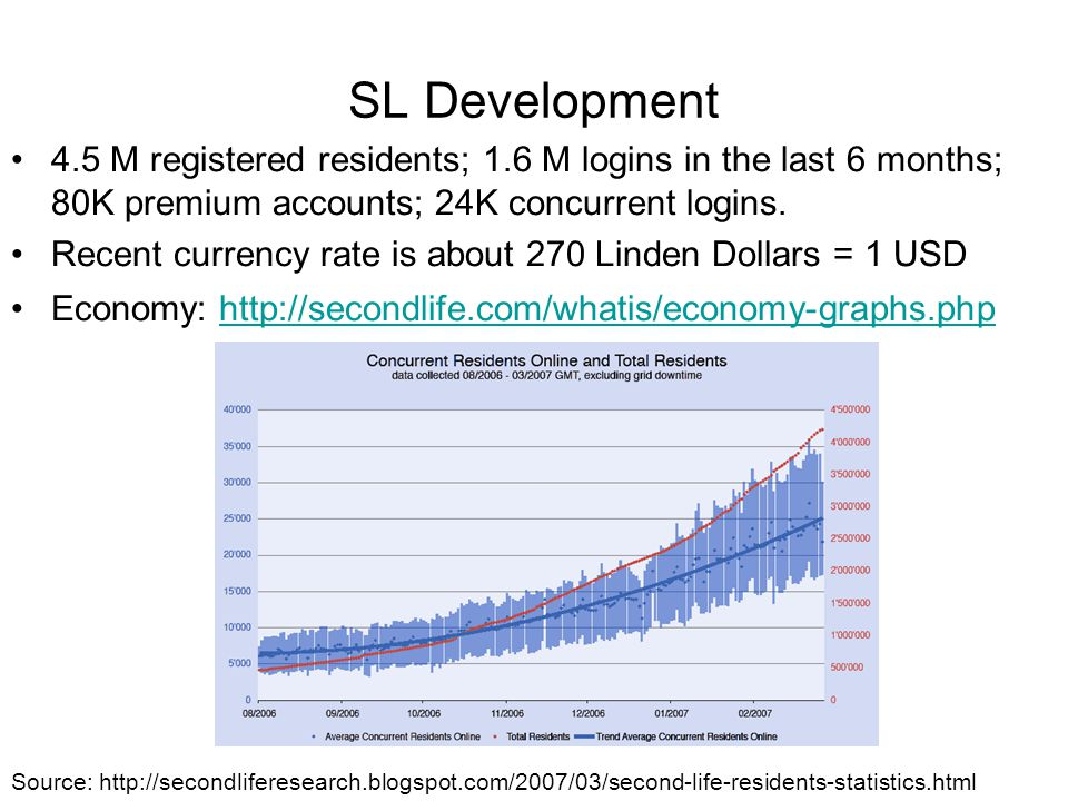 SL Development 4.5 M registered residents; 1.6 M logins in the last 6 months; 80K premium accounts; 24K concurrent logins. Recent currency rate is abo
