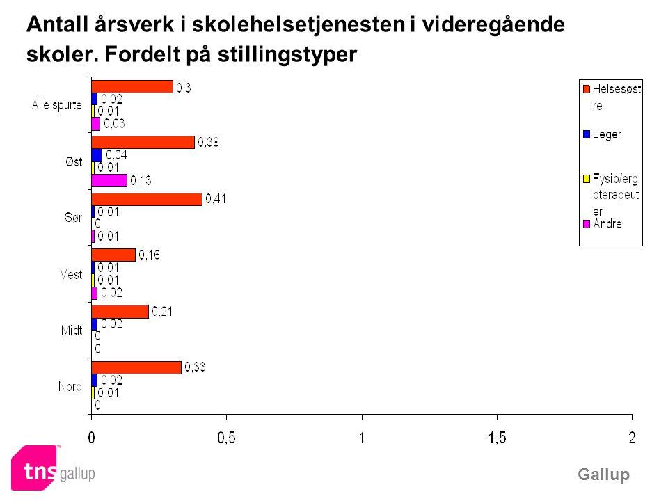Gallup Antall årsverk i skolehelsetjenesten i videregående skoler. Fordelt på stillingstyper
