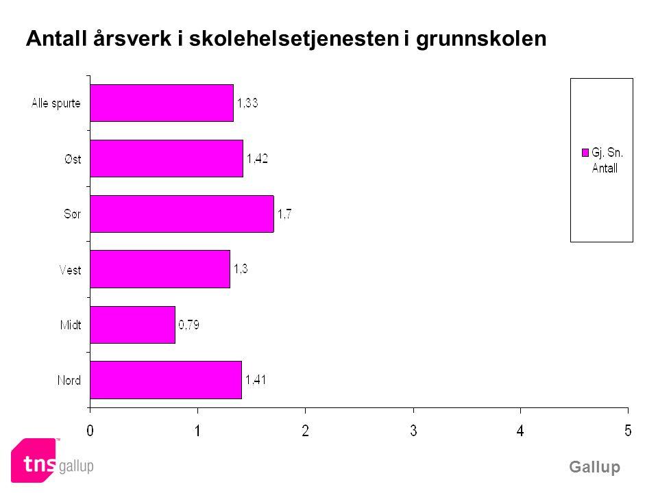 Gallup Antall elever pr årsverk i skolehelsetjenesten i grunnskolen