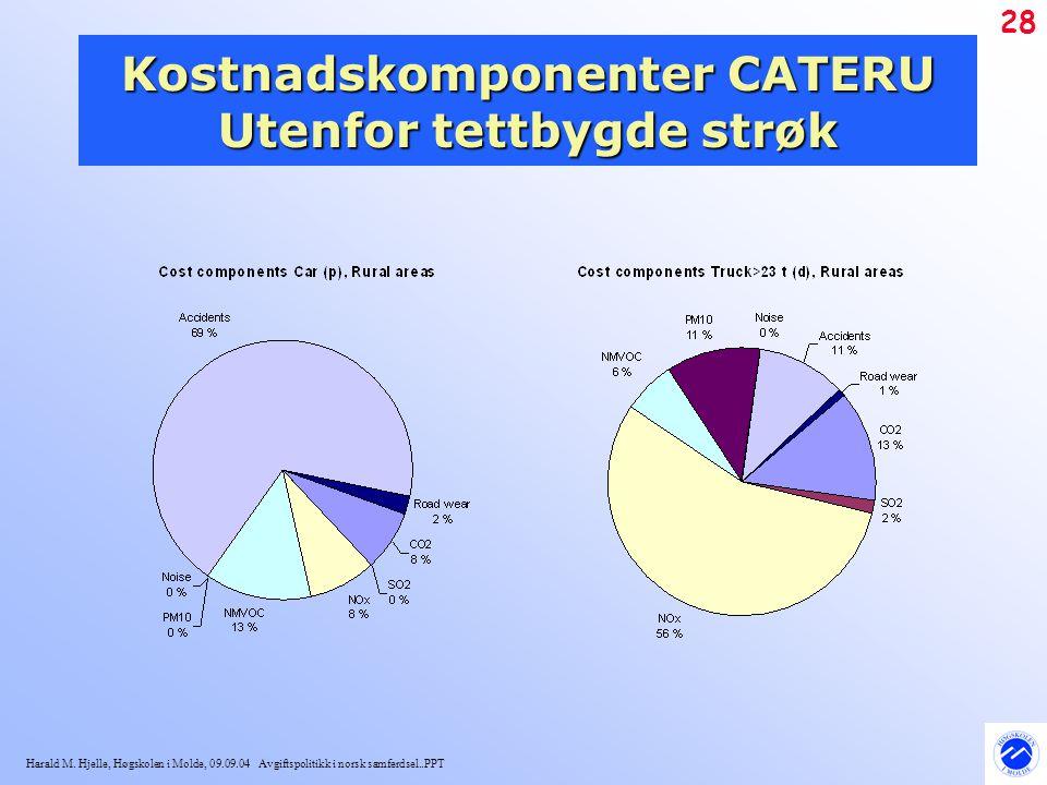 Harald M. Hjelle, Høgskolen i Molde, 09.09.04 Avgiftspolitikk i norsk samferdsel..PPT 28 Kostnadskomponenter CATERU Utenfor tettbygde strøk