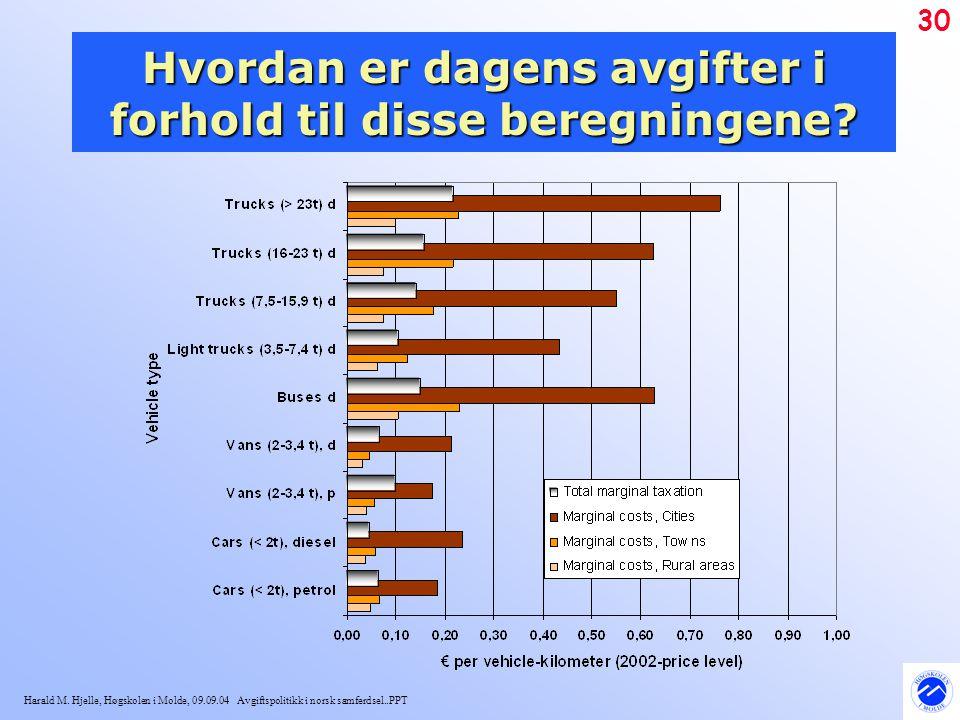 Harald M. Hjelle, Høgskolen i Molde, 09.09.04 Avgiftspolitikk i norsk samferdsel..PPT 30 Hvordan er dagens avgifter i forhold til disse beregningene?