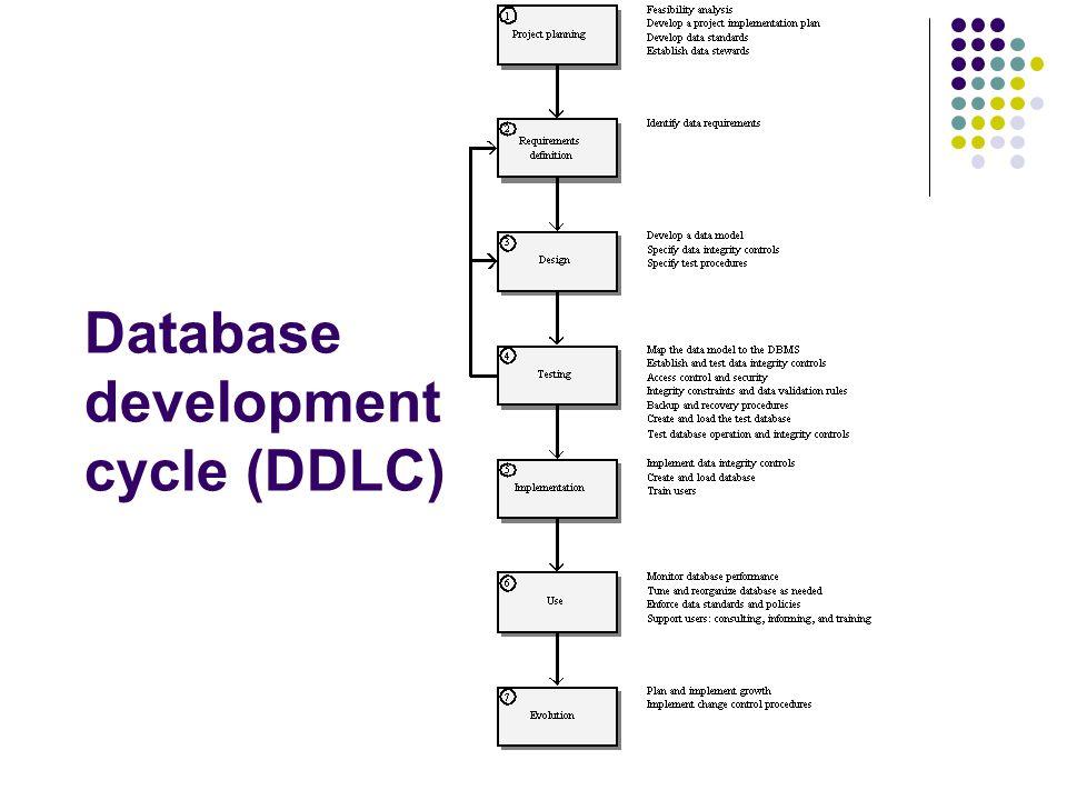 Database development cycle (DDLC)