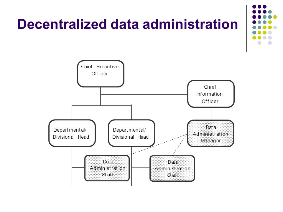 Decentralized data administration Chief Executive Officer Chief Information Officer Departmental/ Divisional Head Departmental/ Divisional Head Data A