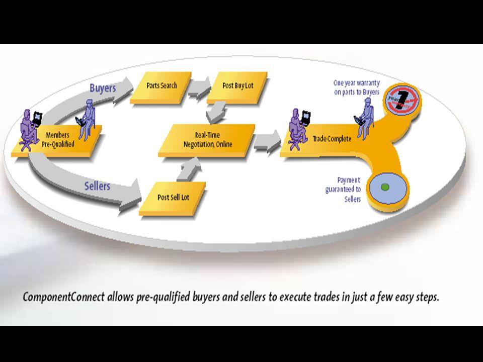ComponentConnect TM –Tjeneste som viser hvilke komponeneter som det er mulig å kunne få tak i gjennom fastparts.com –Komponentene som blir formidlet g