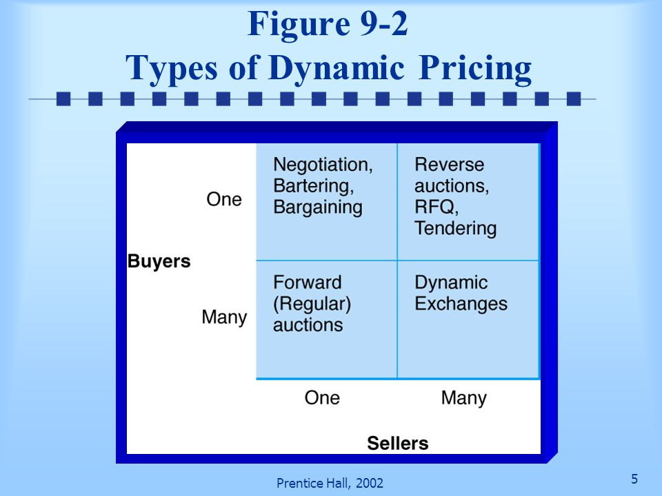 4 Prentice Hall, 2002 Fundamentals Dynamic pricing refers to a commerce transaction in which prices are not fixed Forms of dynamic pricing: Negotiatio