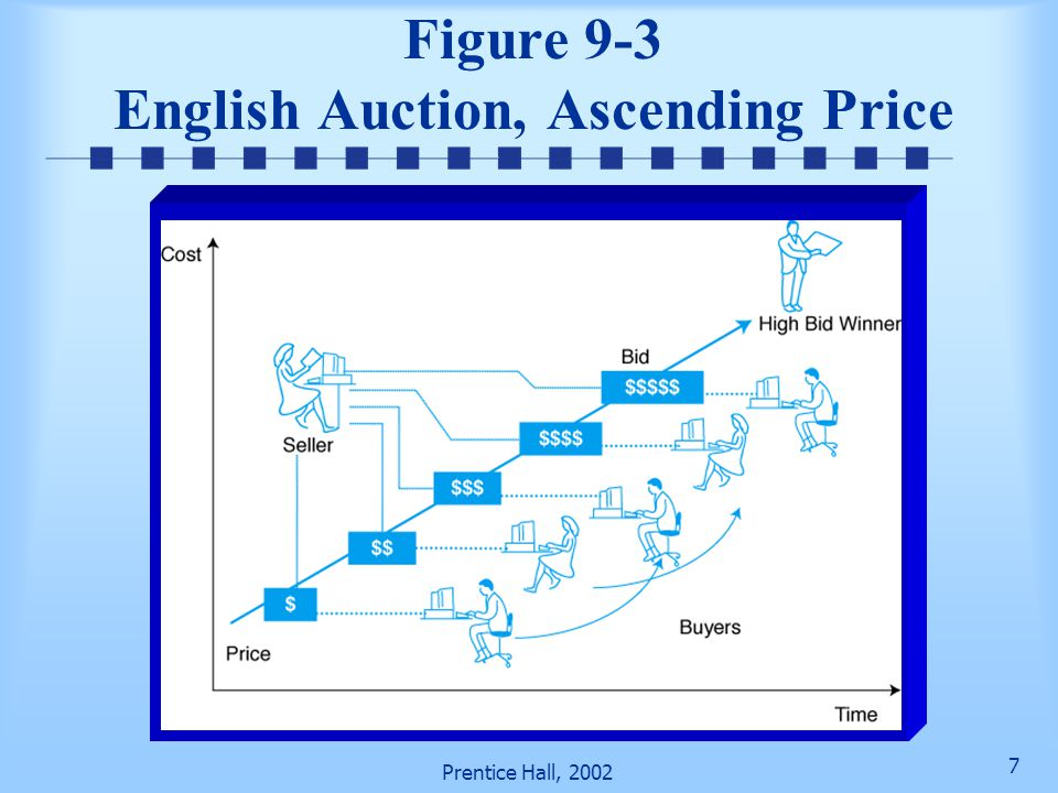77 Prentice Hall, 2002 Figure 9-10 Integrated Auction Business Model