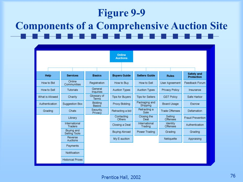 75 Prentice Hall, 2002 Managerial Issues (cont.) Controlling what is auctioned Change agent Building auction applications Bartering Building auction s