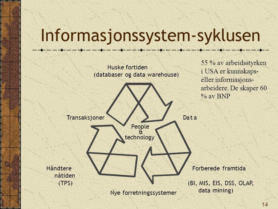 14 People & technology Data Forberede framtida (BI, MIS, EIS, DSS, OLAP, data mining) Nye forretningssystemer Håndtere nåtiden (TPS) Huske fortiden (d