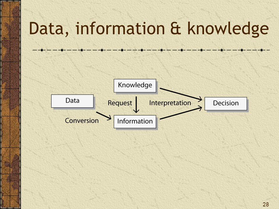 28 Data, information & knowledge