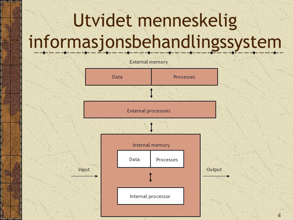 4 Utvidet menneskelig informasjonsbehandlingssystem Data Processes Internal processor Internal memory InputOutput External memory DataProcesses Extern