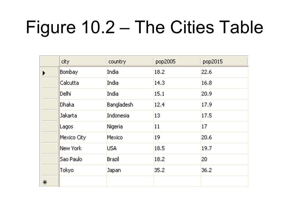 Figure 10.2 – The Cities Table