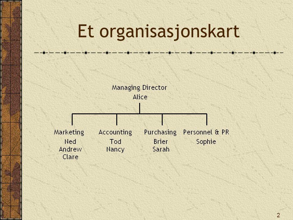 2 Et organisasjonskart