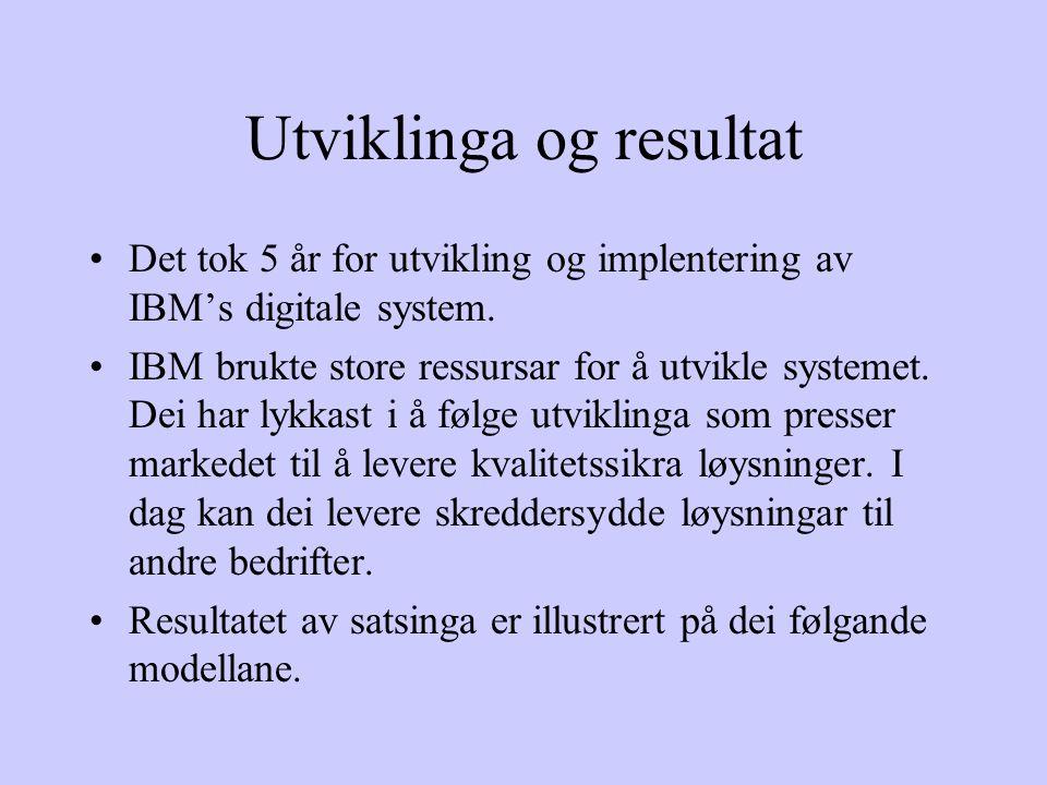 Utviklinga og resultat Det tok 5 år for utvikling og implentering av IBM's digitale system.