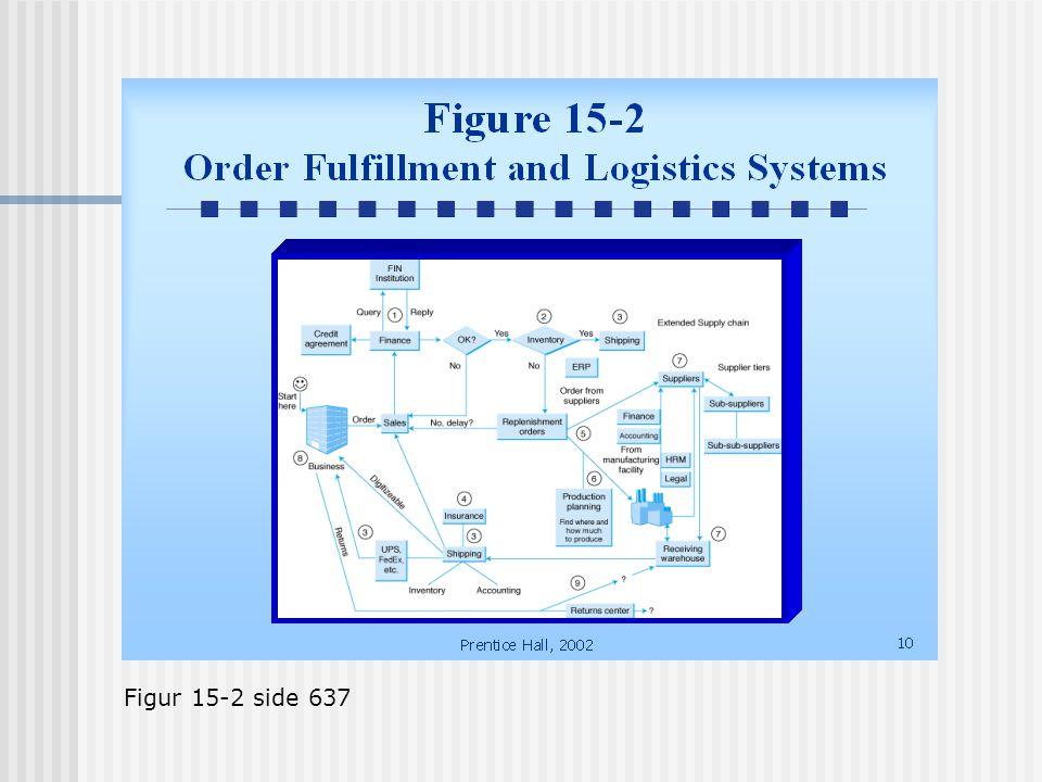 Figur 15-2 side 637