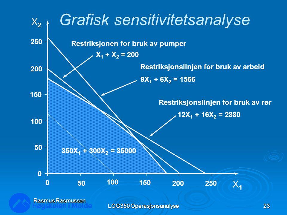 LOG350 Operasjonsanalyse23 Rasmus Rasmussen X2X2 X1X1 250 200 150 100 50 0 0 100 150 200250 Restriksjonslinjen for bruk av rør 12X 1 + 16X 2 = 2880 Grafisk sensitivitetsanalyse Restriksjonslinjen for bruk av arbeid 9X 1 + 6X 2 = 1566 Restriksjonen for bruk av pumper X 1 + X 2 = 200 350X 1 + 300X 2 = 35000
