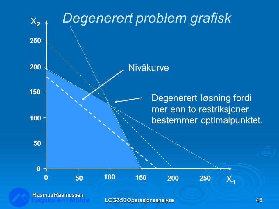 LOG350 Operasjonsanalyse43 Rasmus Rasmussen X2X2 X1X1 250 200 150 100 50 0 0 100 150 200250 Nivåkurve Degenerert løsning fordi mer enn to restriksjoner bestemmer optimalpunktet.