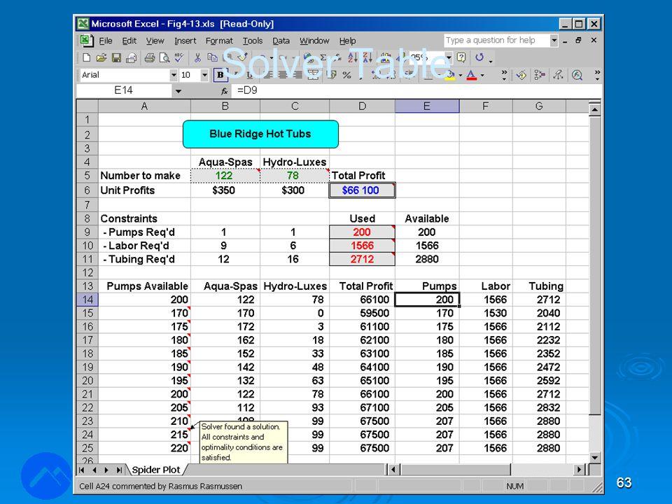 LOG350 Operasjonsanalyse63 Rasmus Rasmussen Solver Table