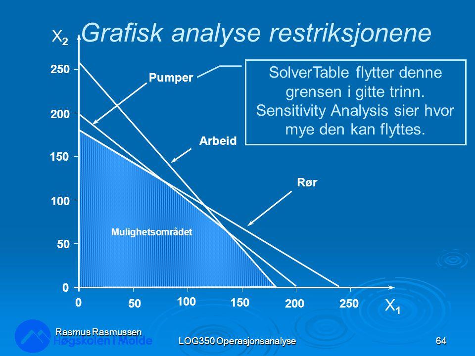 LOG350 Operasjonsanalyse64 Rasmus Rasmussen X2X2 X1X1 250 200 150 100 50 0 0 100 150 200250 Pumper Arbeid Rør Mulighetsområdet Grafisk analyse restriksjonene SolverTable flytter denne grensen i gitte trinn.