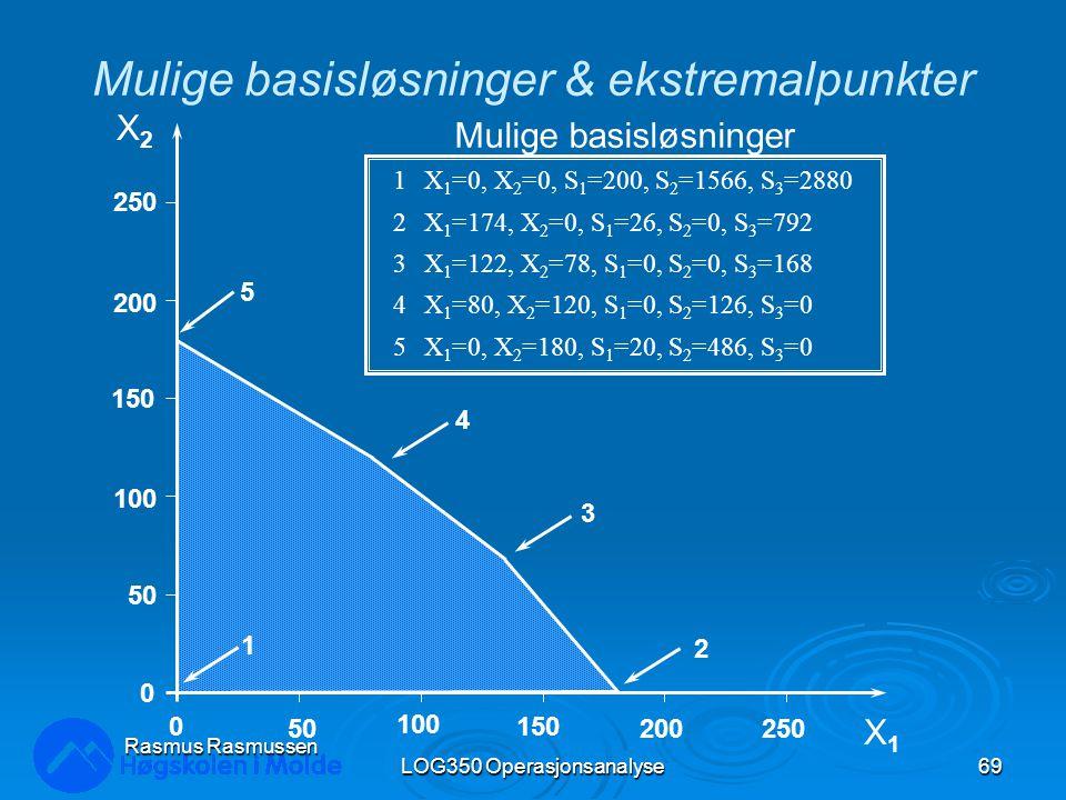LOG350 Operasjonsanalyse69 Rasmus Rasmussen X2X2 X1X1 250 200 150 100 50 0 0 100 150 200250 5 2 3 4 1 1X 1 =0, X 2 =0, S 1 =200, S 2 =1566, S 3 =2880 2X 1 =174, X 2 =0, S 1 =26, S 2 =0, S 3 =792 3X 1 =122, X 2 =78, S 1 =0, S 2 =0, S 3 =168 4X 1 =80, X 2 =120, S 1 =0, S 2 =126, S 3 =0 5X 1 =0, X 2 =180, S 1 =20, S 2 =486, S 3 =0 Mulige basisløsninger Mulige basisløsninger & ekstremalpunkter