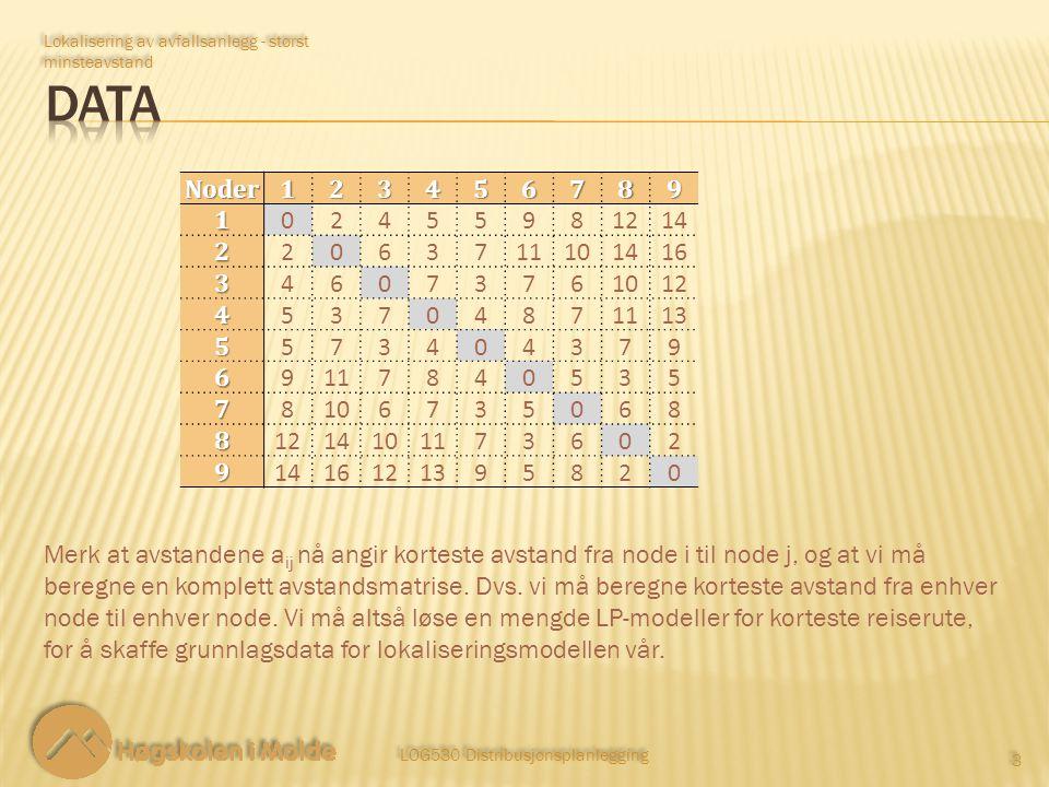 LOG530 Distribusjonsplanlegging 3 3 Lokalisering av avfallsanlegg - størst minsteavstand Noder1234567891 02455981214 2 2063711101416 3 46073761012 4 53704871113 5 573404379 6 9117840535 7 8106735068 8 1214101173602 9 1416121395820 Merk at avstandene a ij nå angir korteste avstand fra node i til node j, og at vi må beregne en komplett avstandsmatrise.