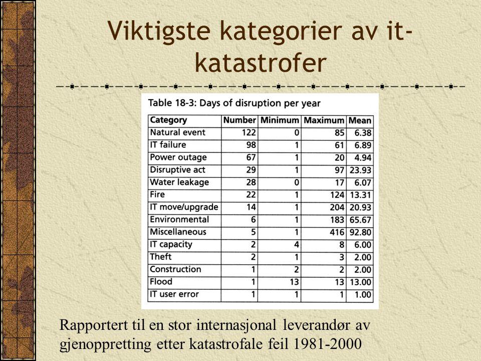 Viktigste kategorier av it- katastrofer Rapportert til en stor internasjonal leverandør av gjenoppretting etter katastrofale feil 1981-2000