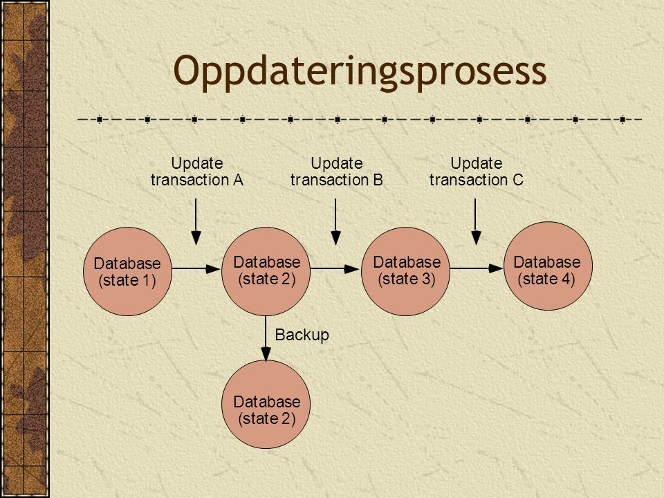 Oppdateringsprosess Database (state 1) Database (state 2) Database (state 3) Database (state 4) Database (state 2) Update transaction A Update transaction B Update transaction C Backup