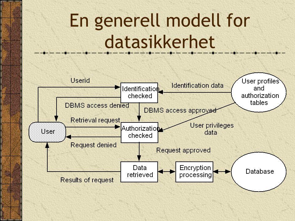 En generell modell for datasikkerhet