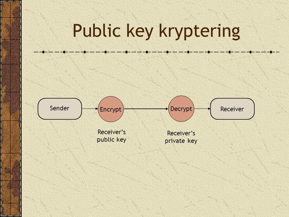 Public key kryptering Decrypt Encrypt Receiver's public key Receiver's private key Sender Receiver