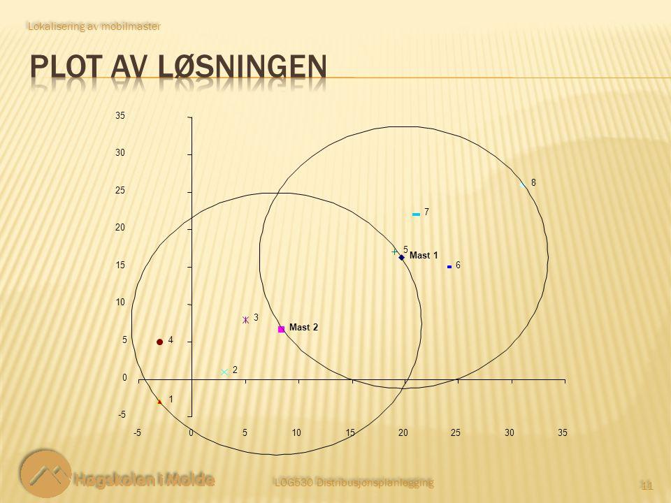 LOG530 Distribusjonsplanlegging 11 Lokalisering av mobilmaster Mast 1 Mast 2 1 2 3 4 5 6 7 8 -5 0 5 10 15 20 25 30 35 -505101520253035