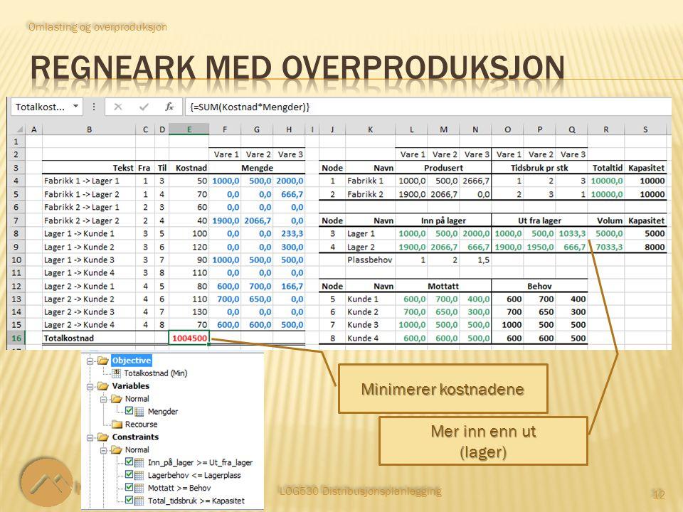 LOG530 Distribusjonsplanlegging 12 Omlasting og overproduksjon Mer inn enn ut (lager) Minimerer kostnadene